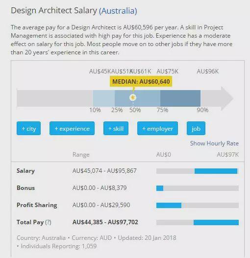 澳洲留学建筑专业就业前景和移民优势!