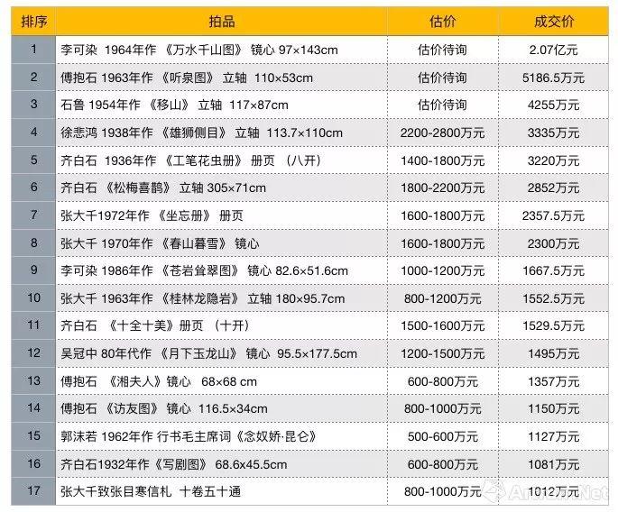 头条战报 | 逆市同比增长15%!北京保利2019秋拍33.56亿元收官