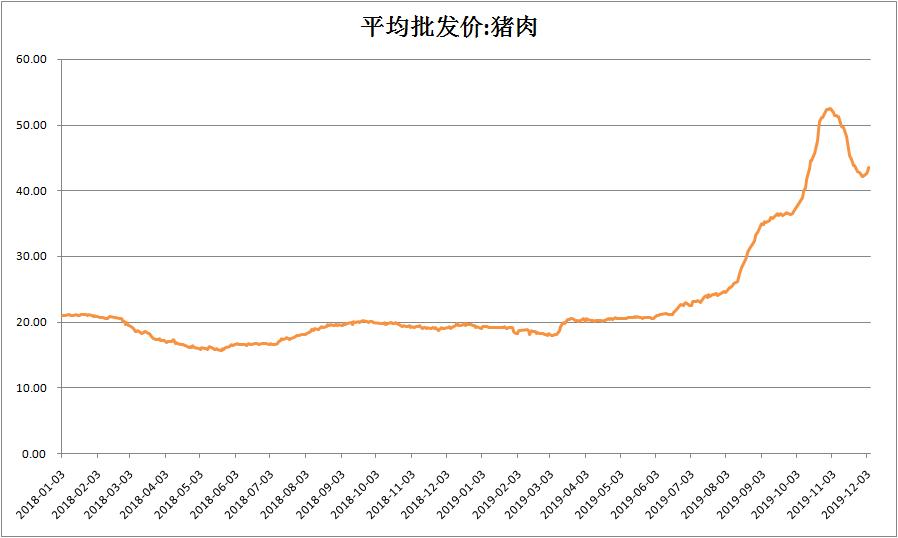 二師兄價格回落17% CPI卻仍可能破4 A股三大謎團待解_郵儲銀行