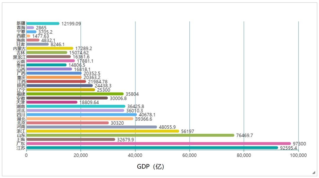 各省人口及gdp_南京各区gdp及人口