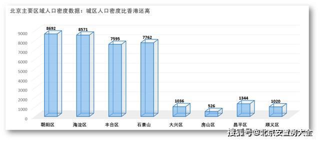 丰台人口疏解_腾退 棚改 回收 央区人口疏解加速 北京城区房价或将出现上涨