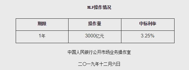 "央行:开展中期借贷便利(MLF)操作3000亿元</title>         <meta http-equiv=""Cache-Control"" content"