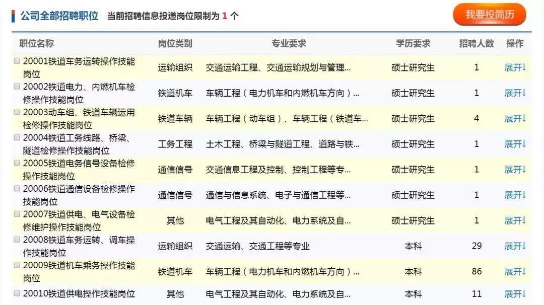 314个岗位!青藏铁路公司招人啦!报名时间持续至……