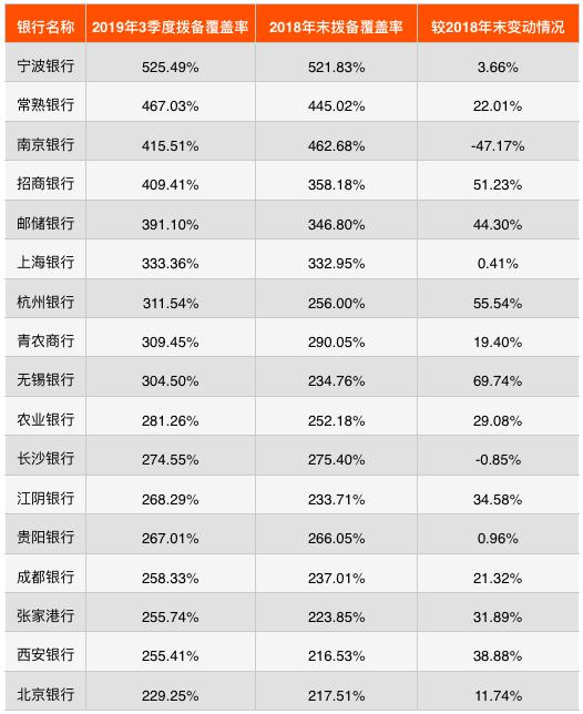 35家上市银行资产质量(中篇):民营银行拨备率大幅超标,工行贷款减值准备第一