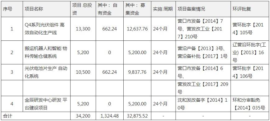 金辰股份2億豪賭TOPCon電池設備 應收與存貨畸高2000萬投資烏龍曝光_資金