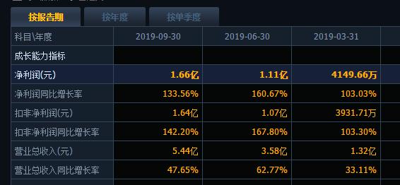 金石资源:1.04亿控股庄村矿业80%股权达成一致