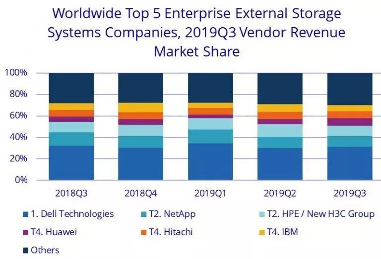 全球存储市场:华为收入猛增49.6%、IBM增长1.8%;戴尔、NetApp、HPE/H3C各下降0.9%、19.4%、4.6%_同比