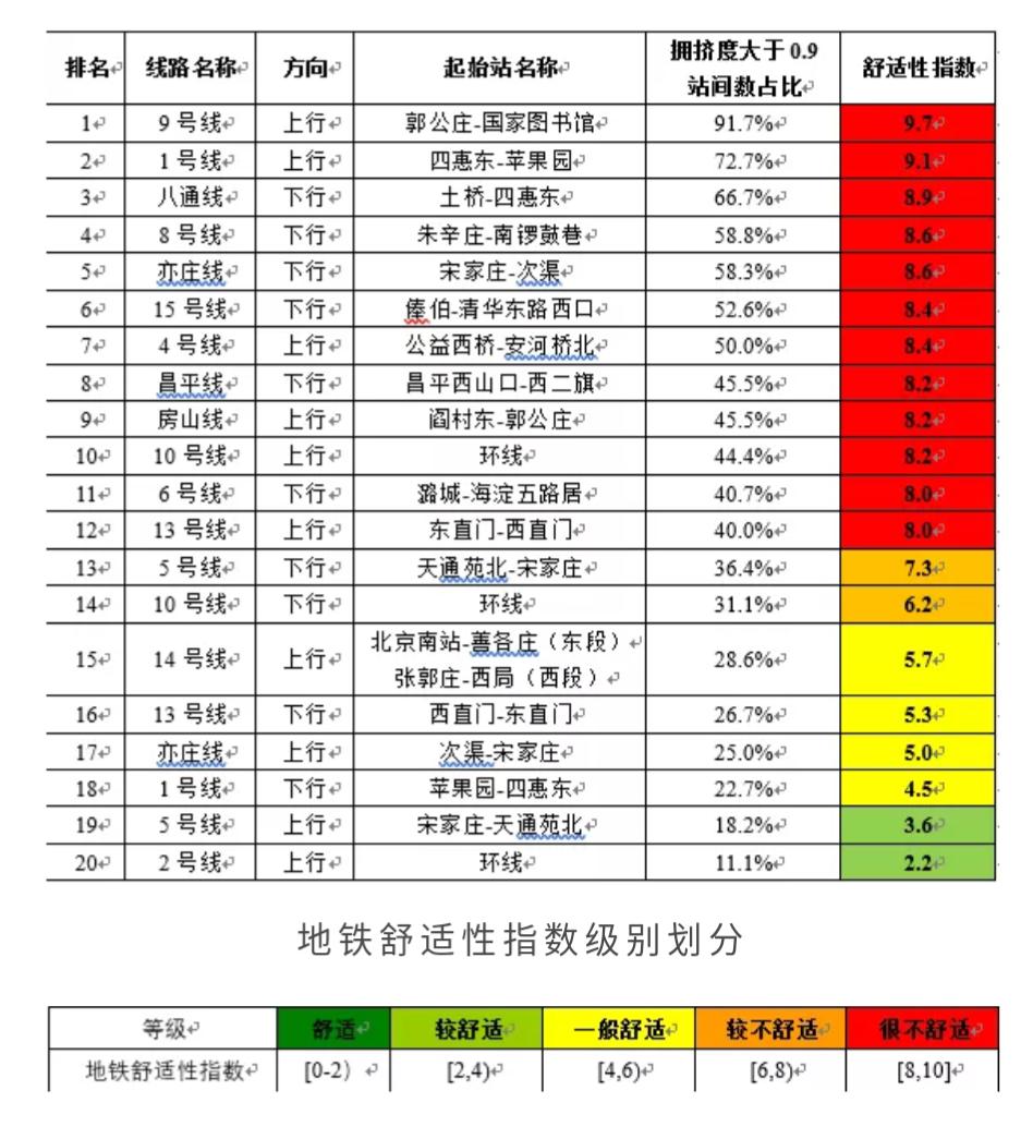 """北京早高峰最拥挤地铁排名出炉,12条线""""极不舒适"""""""