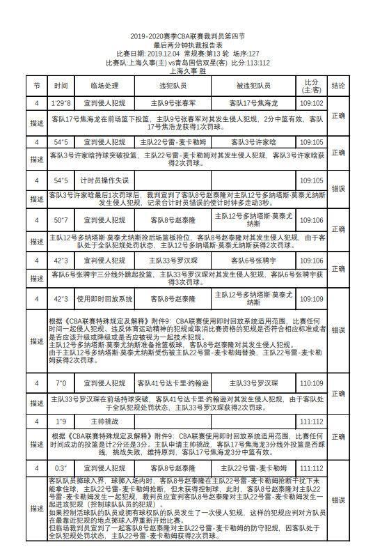沪青战裁判报告:最后三次误判 赵泰隆犯规不应罚球