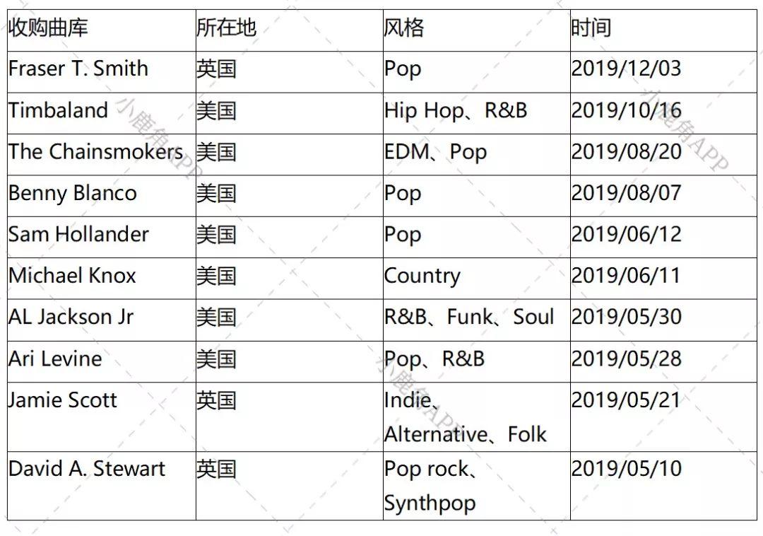 版权投资公司Hipgnosis曲库继续扩容,何种音乐风格最受宠?