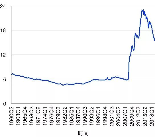 gdp和货币_我国货币量与GDP比值位列全球第一