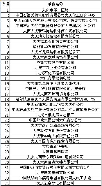 公示!大庆这382家单位进稳岗补贴合格名单