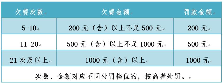 【大兴停车】注意了!欠缴道路停车费最高罚款1000元!