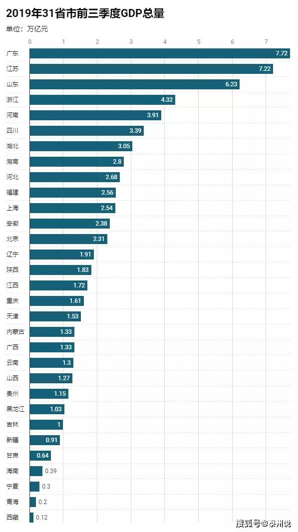 中国省份gdp 2019_2019年中国gdp增长率