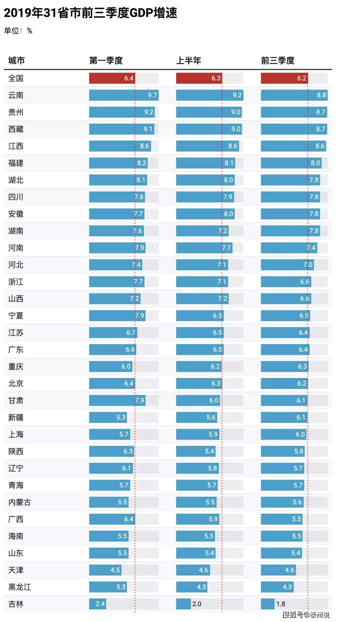 全国各省2019年全年gdp是多少_2019全国各省GDP排行,看你省在第几