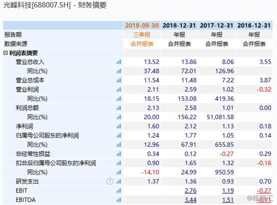 光峰科技(688007.SH):收购GDC-BVI 遭问询,4个月股价惨遭腰斩