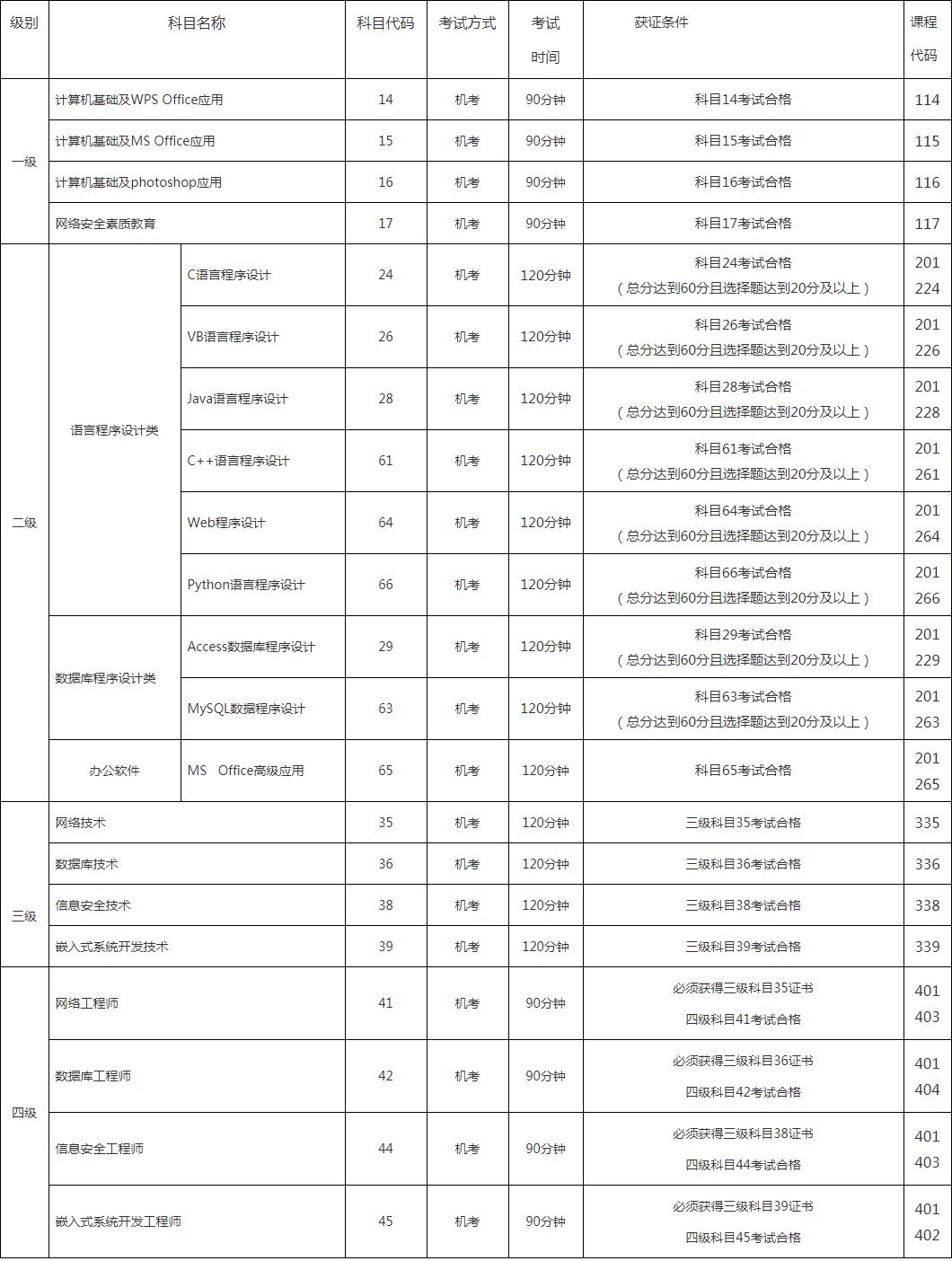 考试 2020年3月全国计算机等级考试 NCRE 明日开始报名