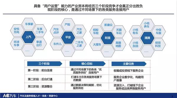 AC汽车陈海生:数字化视角看线下门店如何与平台差异化竞争?