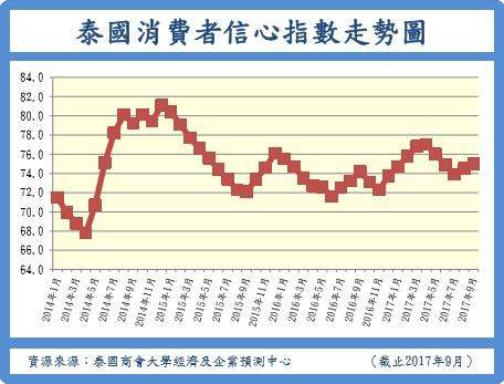 泰国11月消费者信心指数跌至近67个月最低位