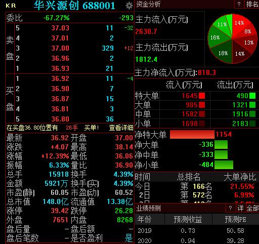 <b>华兴源创成科创板重组第一股,开盘大涨12%</b>