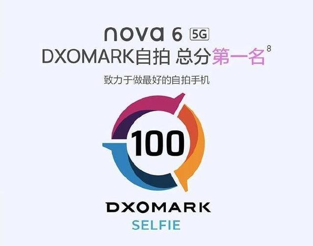 华为nova6 5G自拍榜无悬念夺冠 105°前置超广角双摄实力彰显
