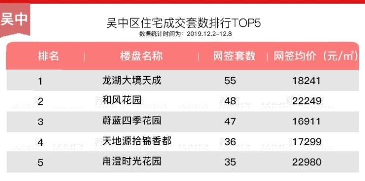 周报|商品住宅网签量升至1500套以上 前十榜单吴江热盘占一