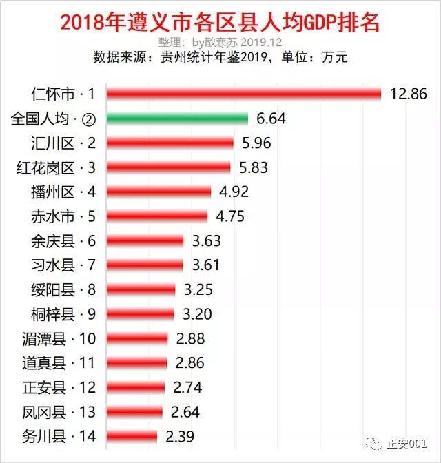 仁怀人均gdp_未来5年,中国多个地区将步入初等发达国家水平