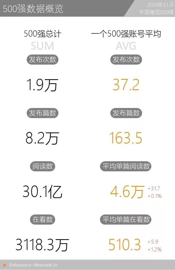 19%的公众号在坚持日更,今天你更了吗?  中国微信500强月报(2019.11)