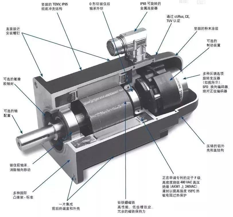 双出轴电机,伺服电机内部结构及其工作原理_电动机