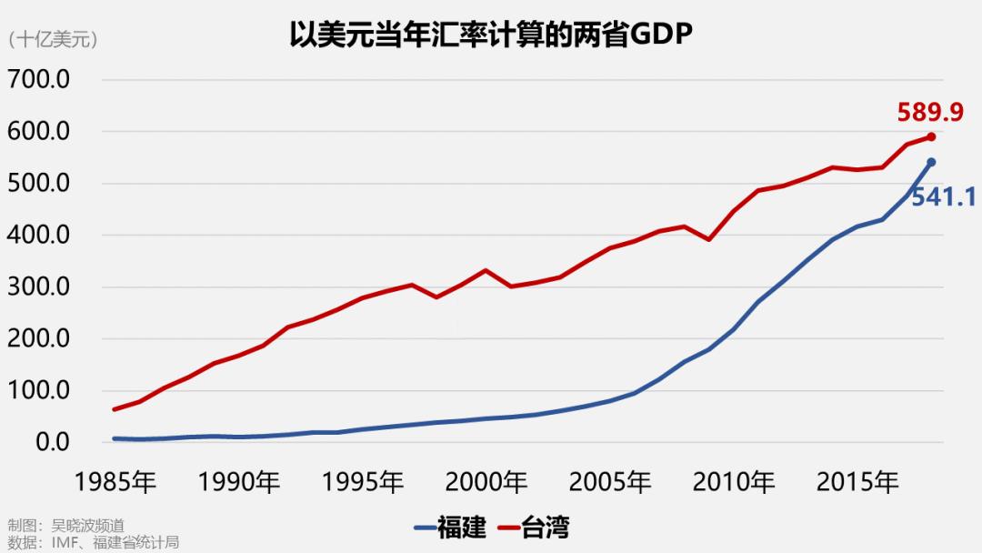 台湾福建gdp2020_2020年福建GDP或超台湾