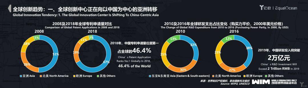 <b>亿欧轮值总裁高昂:2020全球科技创新趋势与中国产业机会</b>