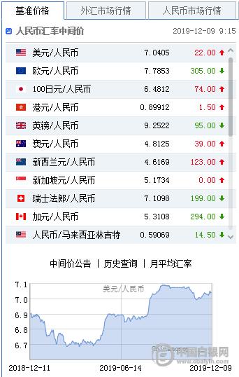美元指数扭转弱势 人民币中间价报7.0405下调2
