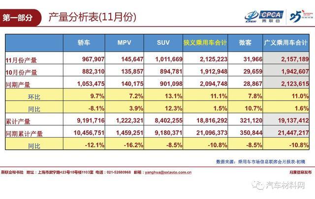 2019年11月国内乘用车销量排名及12月市场预测