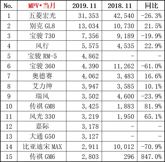 2019束腹带销量排行榜_2019年全年汽车销量排行榜 销量前十五SUV排名 CR