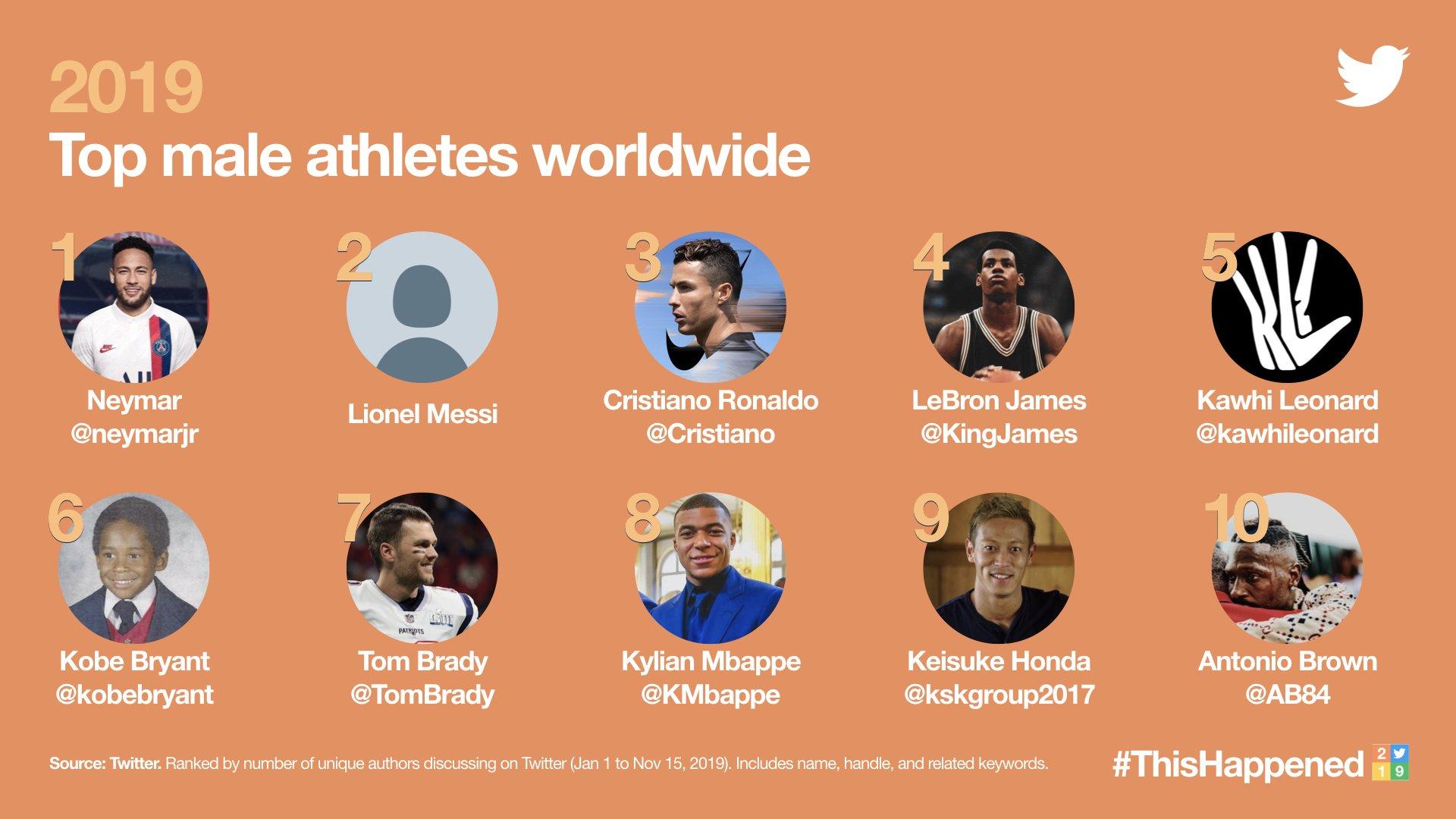 推特公布运动员热度排名:梅西压C罗 双骄输一人