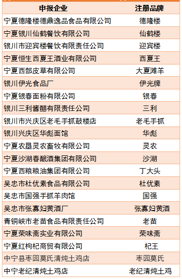 """【焦点】第一批""""宁夏老字号"""" """"宁夏优品""""授牌仪式""""双12""""隆重举行!"""