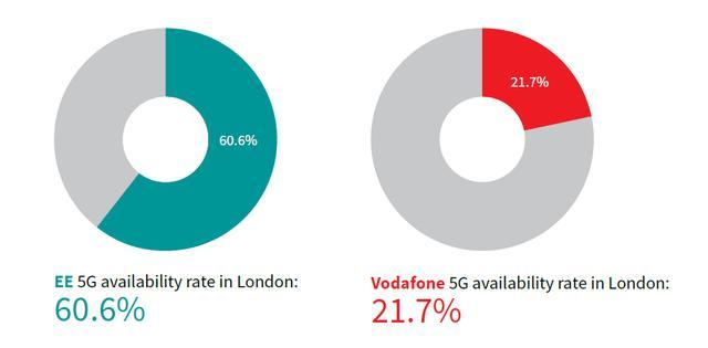 运营商EE获RootMetrics英国5G评测最高分,彰显华为5G实力_英国新闻_英国中文网