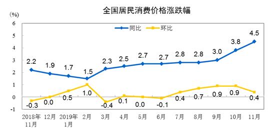日本av海选现场视频统计局:11月份CPI同比上涨
