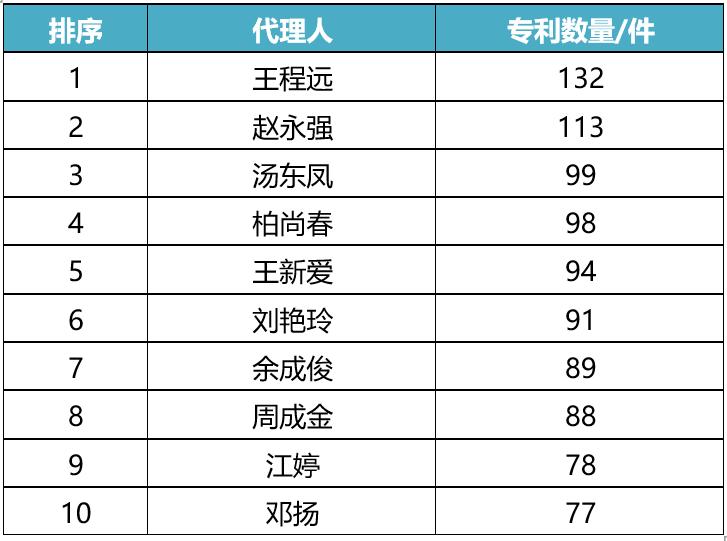 2019全球人口排名前十位_人口普查