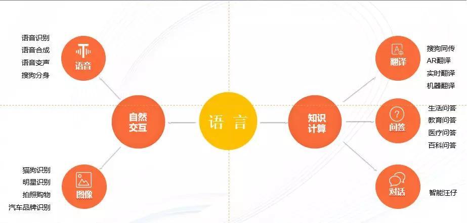 """搜狗AI的""""三张面孔"""":To C,技术,温度-一点财经"""