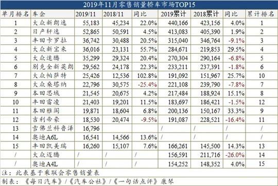 11月车型销量榜:今年新朗逸将力压轩逸夺回冠军