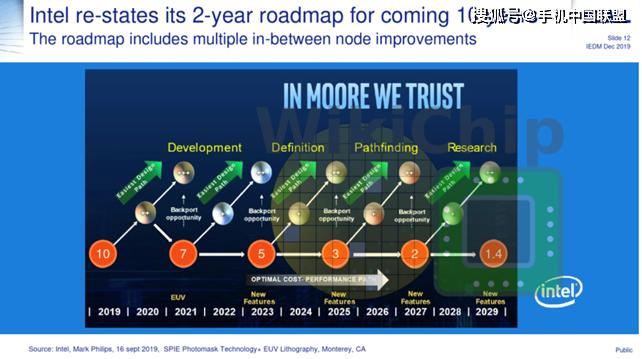 2029年推出1.4nm工艺?英特尔10年工艺路线图曝光