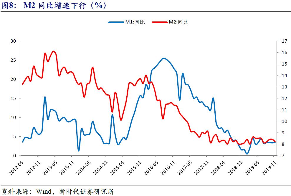 超预期!11月金融数据回暖,释放什么信号?