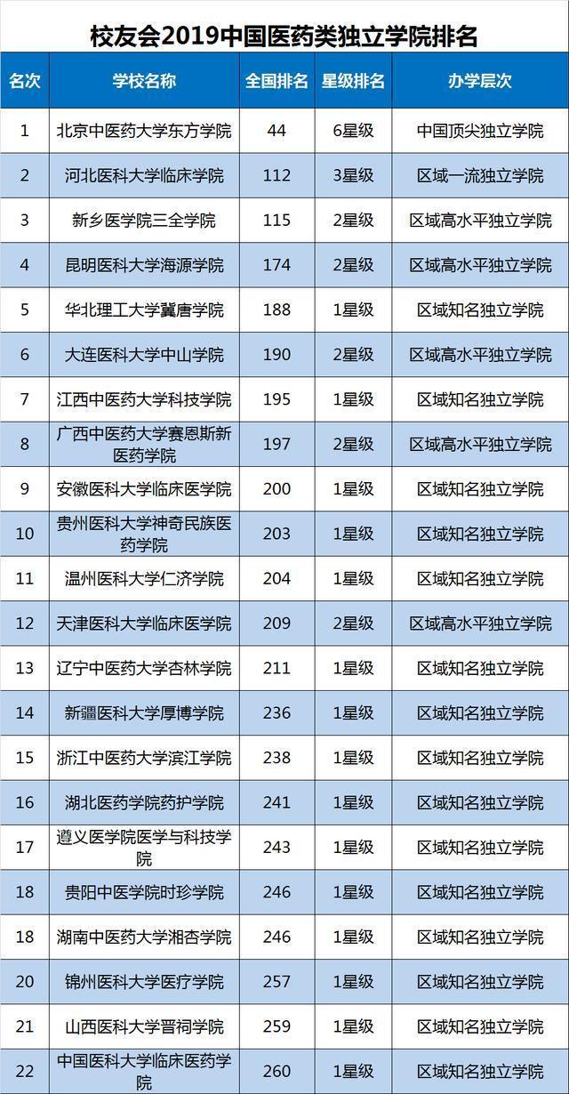 2019美国传媒大学排行_2019山西传媒学院排名 全国排名第798名