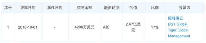 """淘集集湮灭,知名VC""""险峰系""""被埋"""