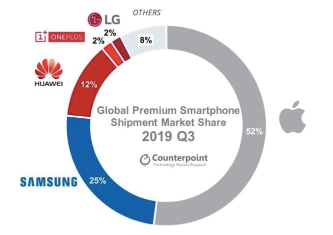 坚持国际化和精品策略,一加跻身全球高端手机市场前四