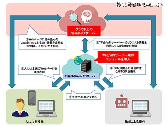 用户免受验证码打扰,日立采用AI识别机器人技术