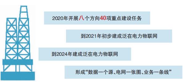国网确定泛在电力物联网2020年重点任务