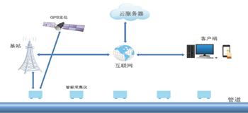 智能电位采集仪软件的架构运行与功能