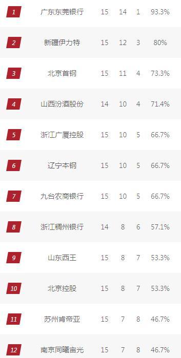 CBA综述:北京轻取广州,广东胜广厦迎11连胜